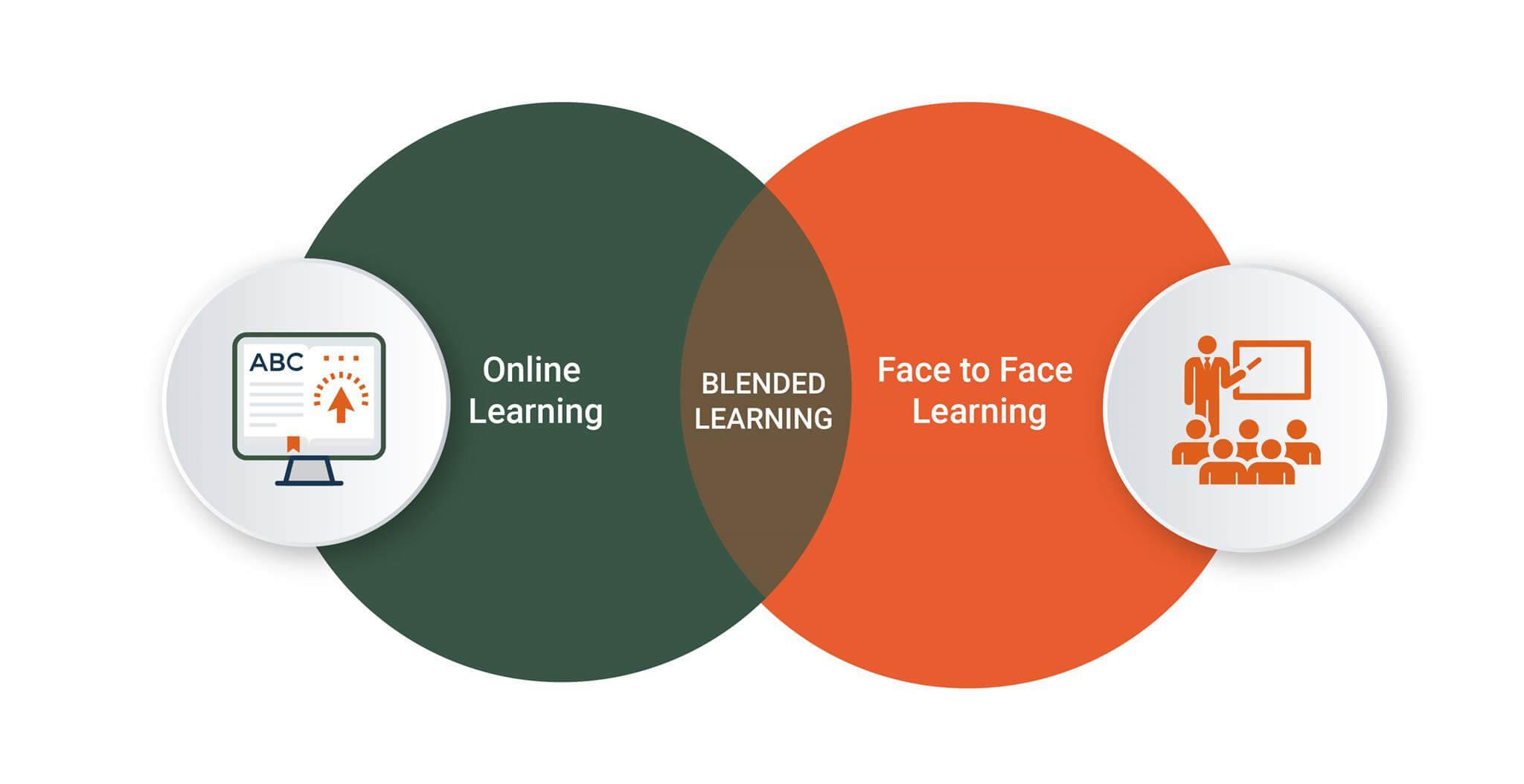 6 mô hình học tập của Blended Learning là gì