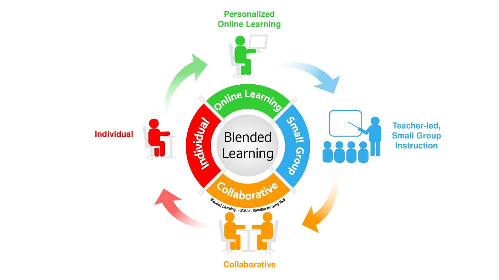 Blended Learning là gì